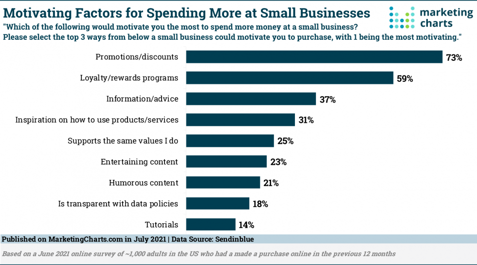 3 in 4 Spurred to Spend More At Small Businesses by Promotions